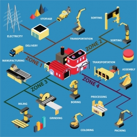 manufacturing processes design with infographic style